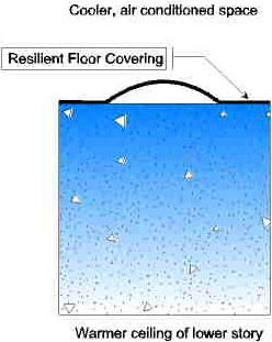 Resilient floor disbonds from concrete slab and forms a blister